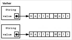 String Deduplication vorher