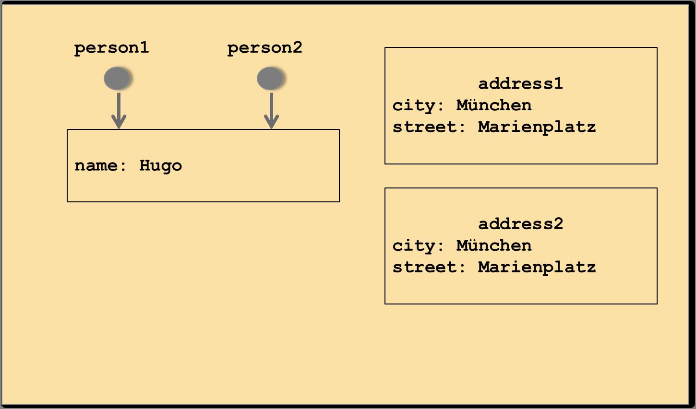 Swift - Der Unterschied zwischen Strukturen und Klassen