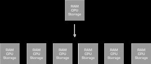 Ein horizontal skalierendes System: RAM, CPU, Storage