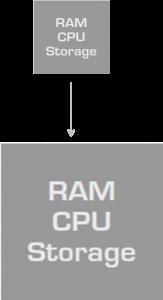 Ein vertikal skalierendes System: RAM, CPU, Storage